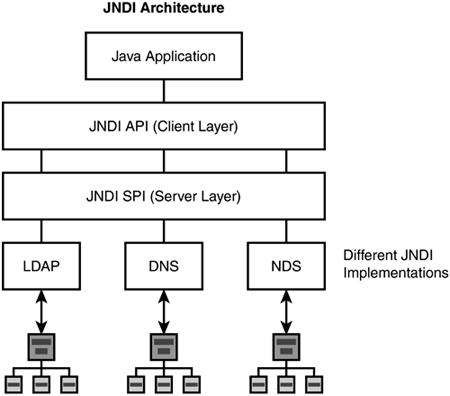Tweak study the java naming and directory interface jndi is a java api for a directory service that allows java software clients to discover and look up data and ccuart Gallery